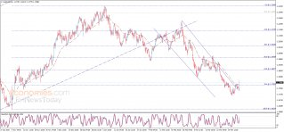 Update: The EURUSD pair attacks the resistance