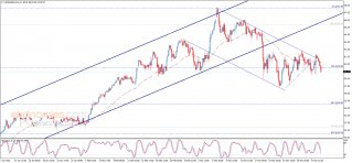Update: Crude oil price is under the negative pressure