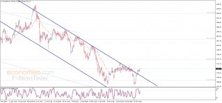 Gold price exits the channel – Analysis - 06-04-2021
