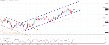 The EURJPY prepares to record the targets – Analysis – 6-4-2021