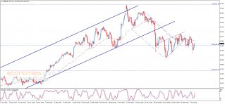 Midday update for Brent oil 06-04-2021