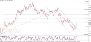 The EURUSD reaches the target – Analysis - 07-04-2021