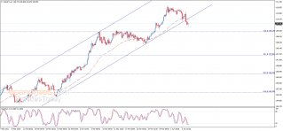 The USDJPY exits the channel – Analysis - 07-04-2021