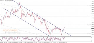 Gold price needs the positive momentum – Analysis - 07-04-2021