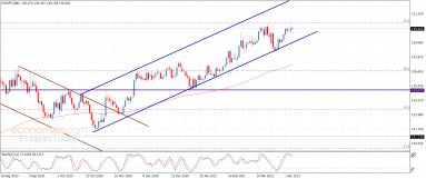 The EURJPY repeats the fluctuation within the bullish track – Analysis – 7-4-2021