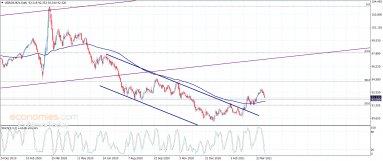مؤشر الدولار الأمريكي لا يزال صاعدا– تحليل – 7-4-2021