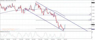 اليورو مقابل الكندي يقلص من خسائره– تحليل – 7-4-2021