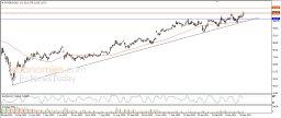 Starbucks spikes - Analysis - 07-04-2021