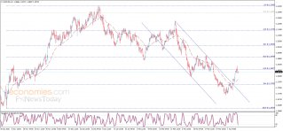 The EURUSD faces solid resistance – Analysis - 08-04-2021