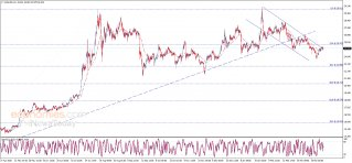 Silver price is around the channel's resistance - Analysis - 08-04-2021