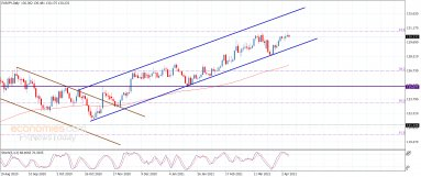 No news for the EURJPY – Analysis – 8-4-2021