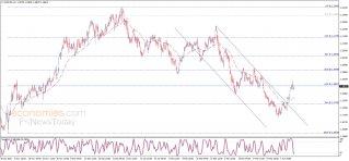 تحديث منتصف اليوم لليورو مقابل الدولار 08-04-2021