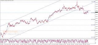 تحديث منتصف اليوم للدولار النيوزلندي مقابل الدولار الأمريكي 08-04-2021