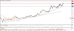 General Motors tries to vent off overbought saturation - Analysis - 08-04-2021