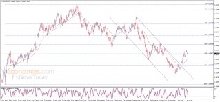 Midday update for the EURUSD 09-04-2021