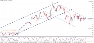 Midday update for Brent oil 09-04-2021