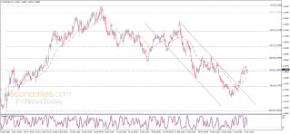 Update: The EURUSD keeps the support base