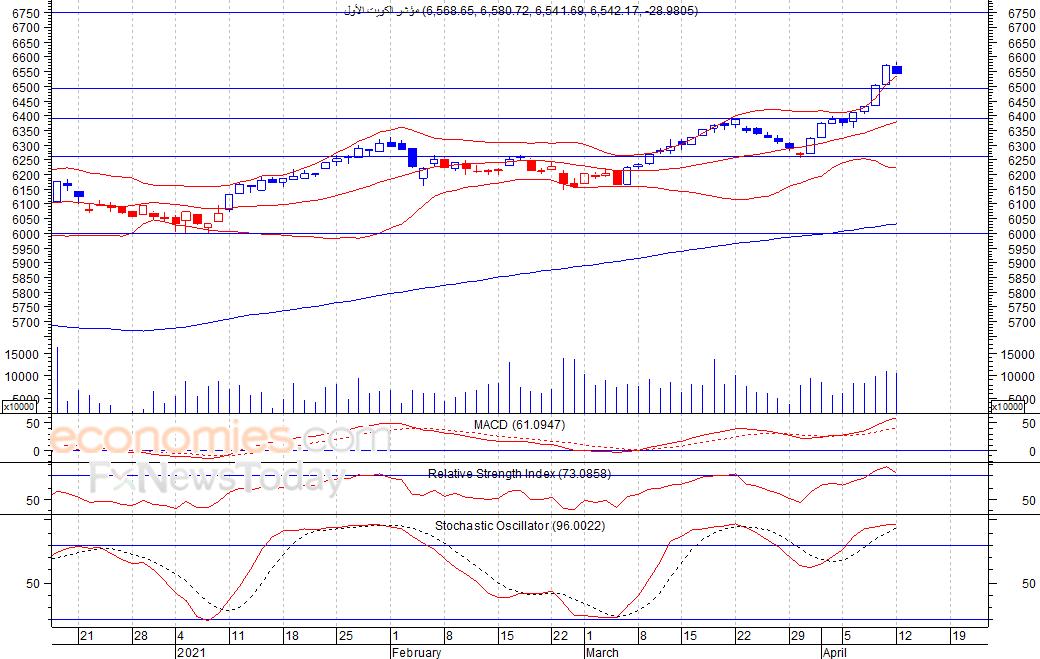 مؤشر الكويت الأول  (BKP) ينخفض بشكل طفيف   -تحليل صباحي-  13-04-2021