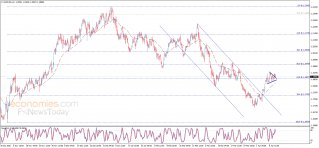 The EURUSD completes the positive pattern – Analysis - 13-04-2021