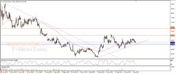 Gilead leans on SMA support - Analysis - 13-04-2021