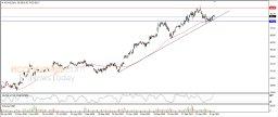 Morgan Stanley declines alongside upside trend line - Analysis - 13-04-2021
