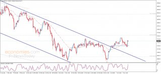 End of day analysis for Gold 13-04-2021