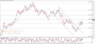تحديث منتصف اليوم لليورو مقابل الدولار 14-04-2021