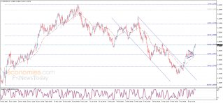 End of day analysis for the EURUSD 14-04-2021