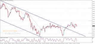 End of day analysis for Gold 14-04-2021