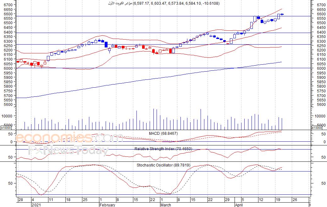 مؤشر الكويت الأول  (BKP)  ينخفض بشكل طفيف  -تحليل صباحي-  22-04-2021