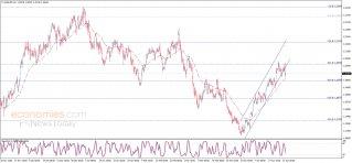 The EURUSD shows mixed trades – Analysis - 23-04-2021