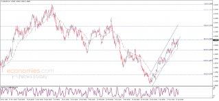 تحديث منتصف اليوم لليورو مقابل الدولار 23-04-2021