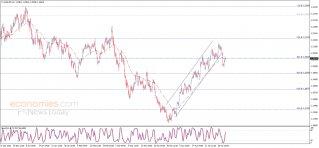 اليورو يختبر المقاومة – تحليل - 04-05-2021