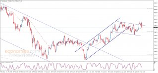 End of day analysis for Gold 04-05-2021