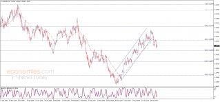 The EURUSD resumes the decline – Analysis - 05-05-2021