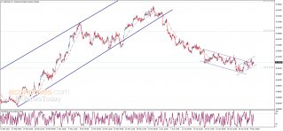 The USDCHF attempts positively – Analysis - 05-05-2021