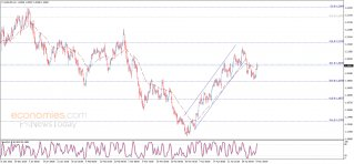 End of day analysis for the EURUSD 06-05-2021