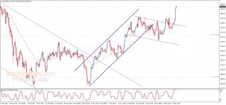 End of day analysis for Gold 06-05-2021