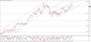 End of day analysis for Crude oil 06-05-2021