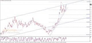 أسعار القمح تحقق مزيد من المكاسب – تحليل - 07-05-2021