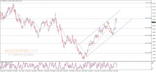 The EURUSD faces solid resistance – Analysis - 11-05-2021