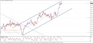 Midday update for Gold 11-05-2021