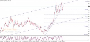 Wheat price is recovering – Analysis - 12-05-2021