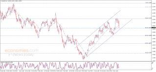 تحديث: اليورو يكسر الدعم