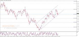 اليورو يتماسك فوق الدعم – تحليل - 14-05-2021