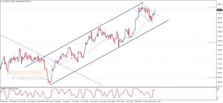 Midday update for Gold 14-05-2021