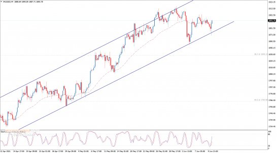 End of day analysis for Gold 10-06-2021