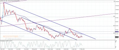 مؤشر الدولار الأمريكي دون أي تغيير– تحليل – 11-6-2021