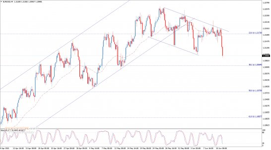 Update: The EURUSD breaks the support