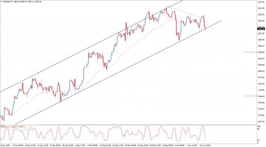 Update: Gold price tests the support